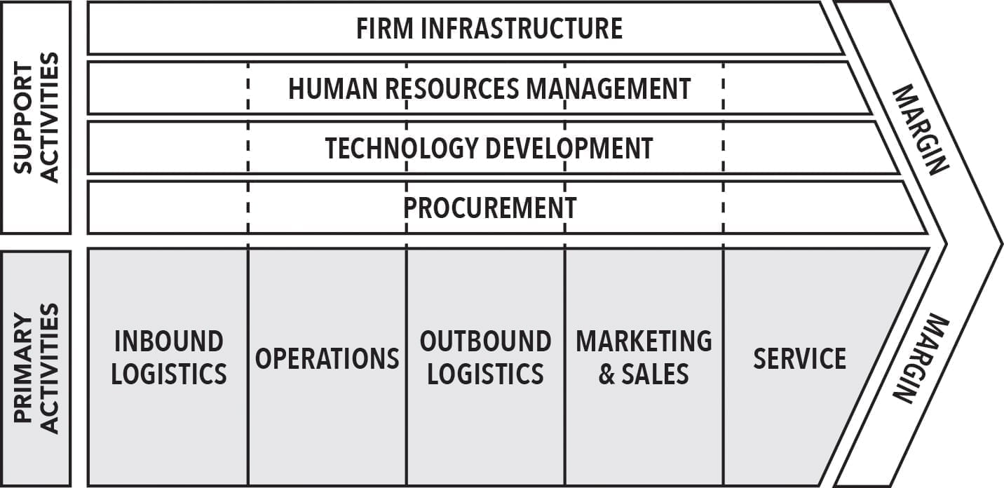The complete set of activities for value chain analysis.