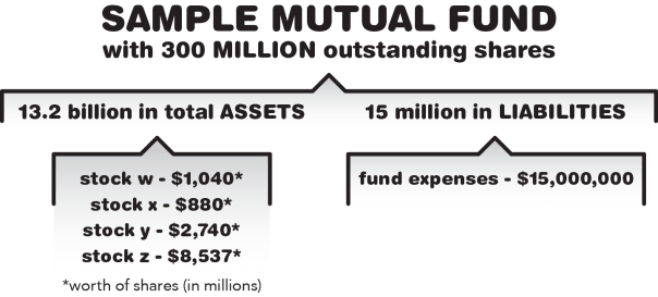 Based on this sample, our example mutual fund has 300 million outstanding shares, 13.2 billion in total assets, and 15 million in liabilities.