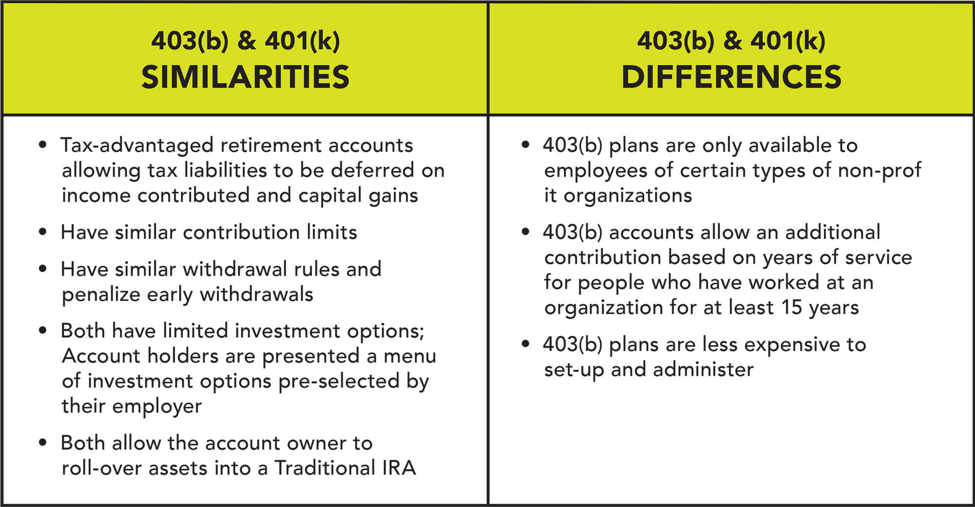 A 403(b) account is similar to a 401(k) but has some additional benefits.