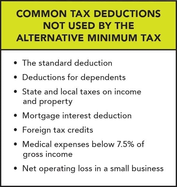 The AMT disallows individuals from taking advantage of many common tax deductions.