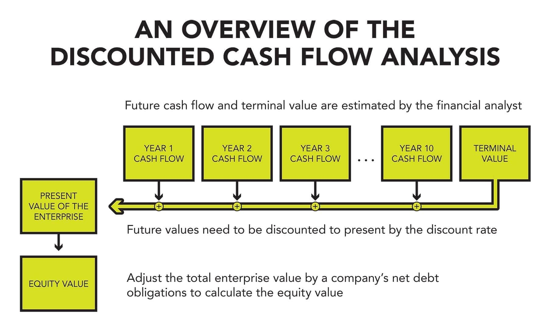 The discounted cash flow analysis is a complex, multistep calculation used to determine the value of a business.