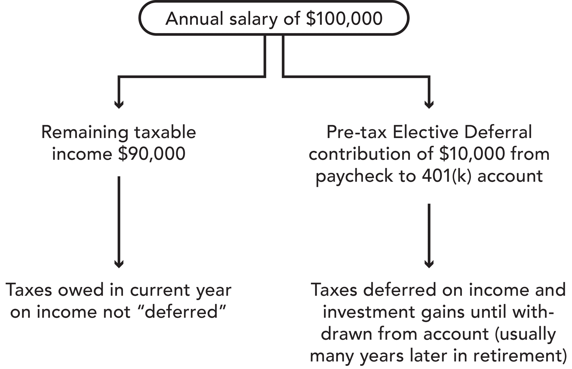 Elective deferrals are contributions made to a retirement account directly from an employee's salary.