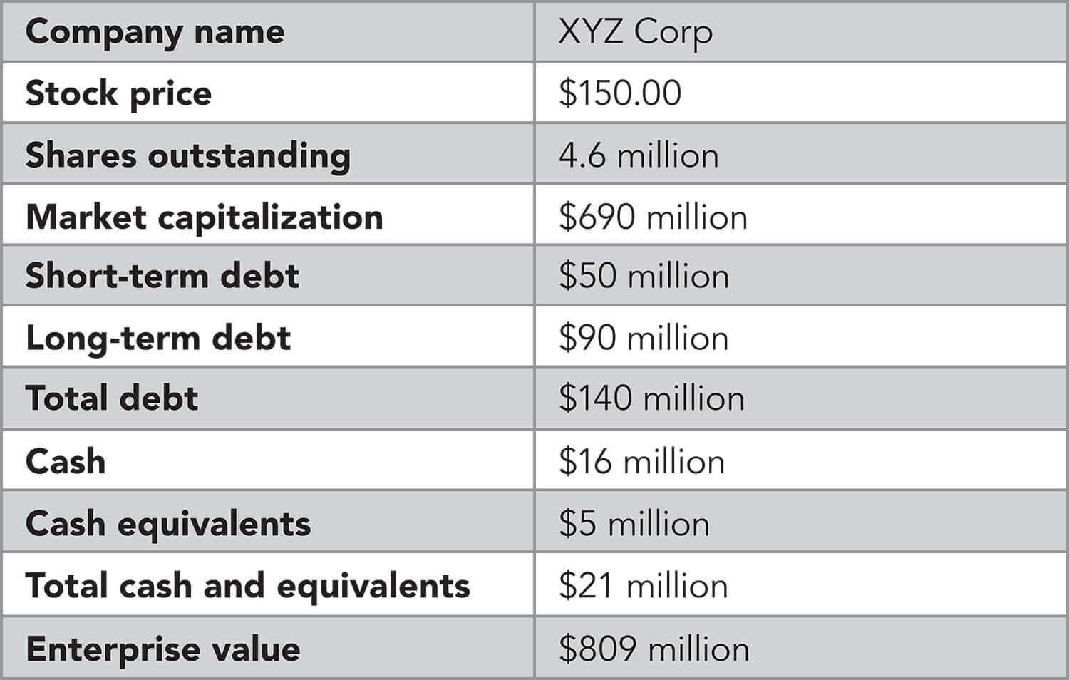 A table representation of the figures used in the sample enterprise value calculation shown on this page.
