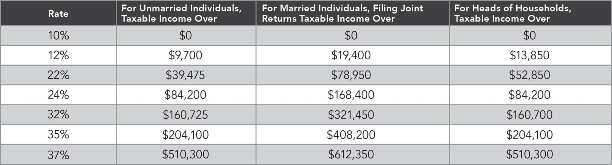 In a progressive tax system, you pay a higher tax rate if you have more taxable income.