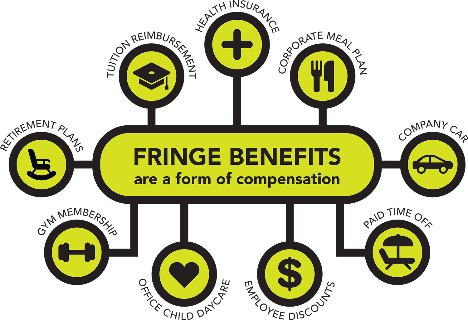 Fringe benefits can be very valuable, especially in the form of health insurance.