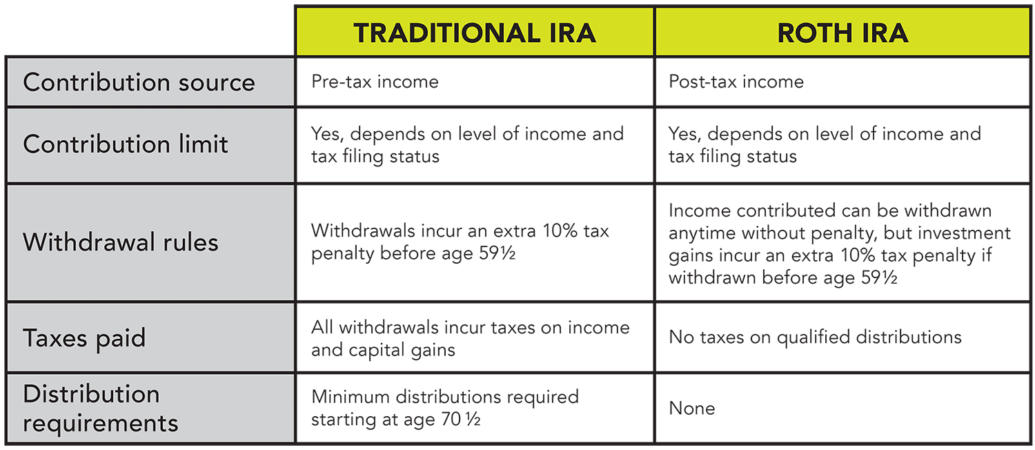 Traditional IRAs and Roth IRAs are both tax-advantaged, but in different ways.