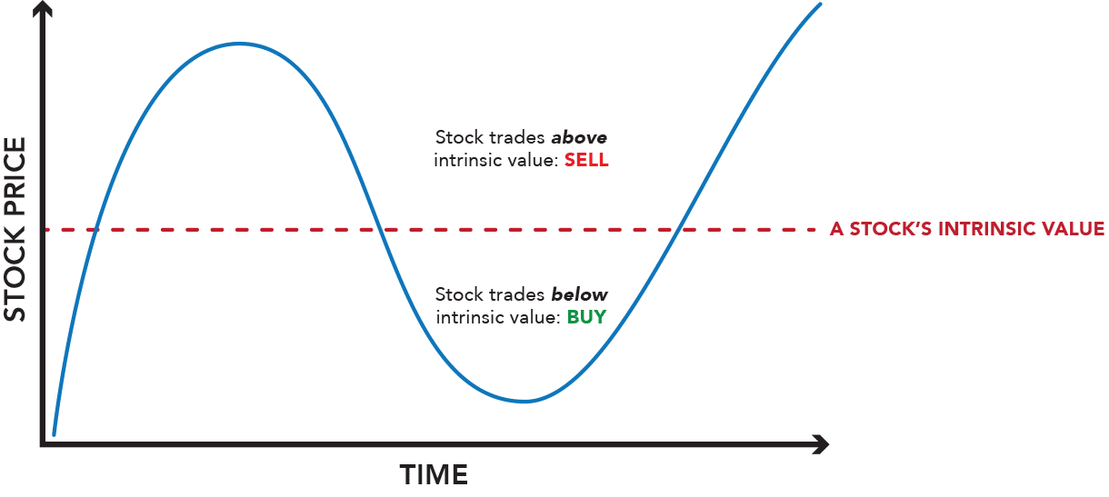 Value investors seek to buy businesses at a discount from their intrinsic value rather than an arbitrary fluctuating daily stock price.