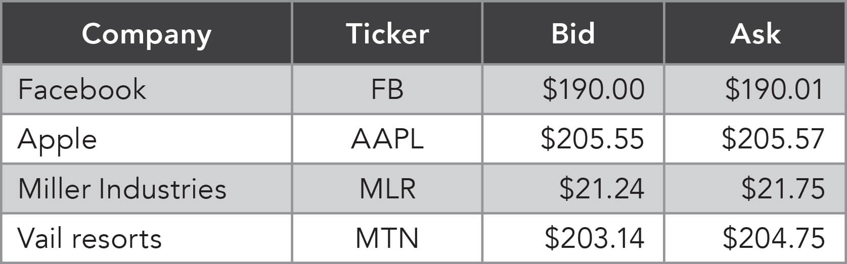 Stocks are quoted in two prices: the bid and the ask.