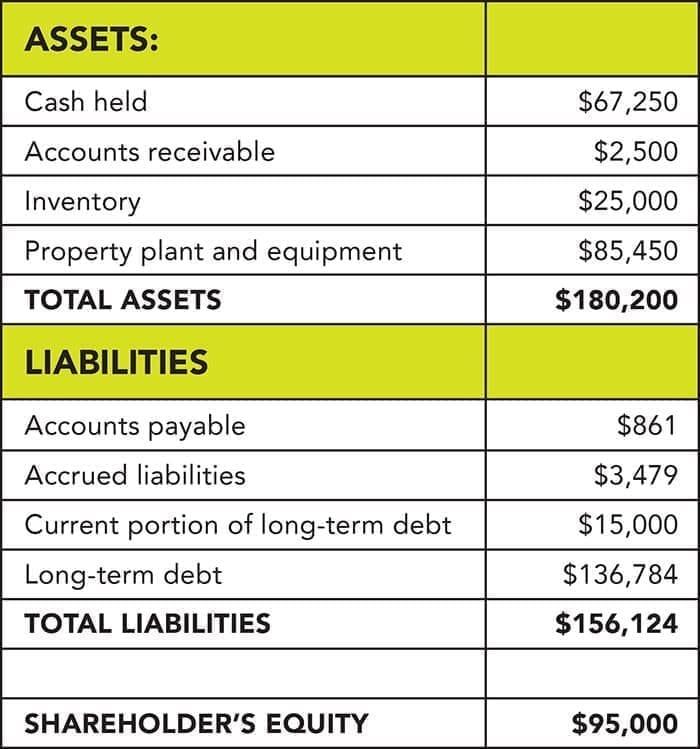 A sample balance sheet for a fictiticious company.