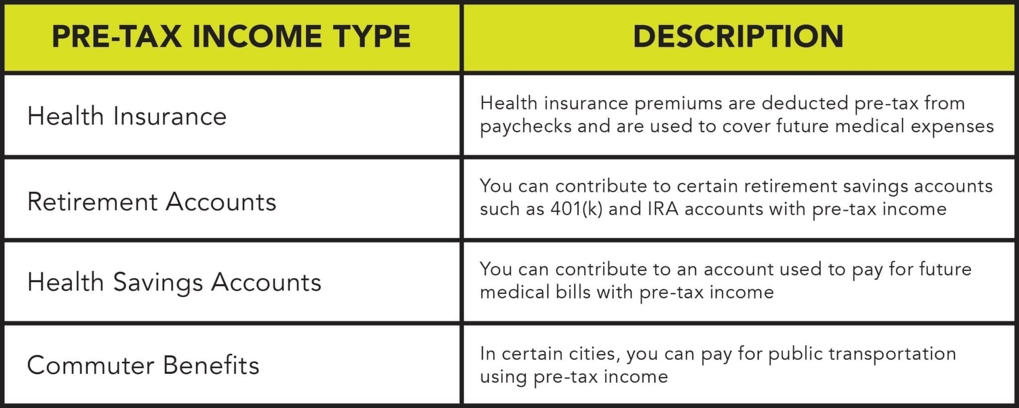 Using pre-tax income to save for retirement or pay for expenses can save money in taxes.