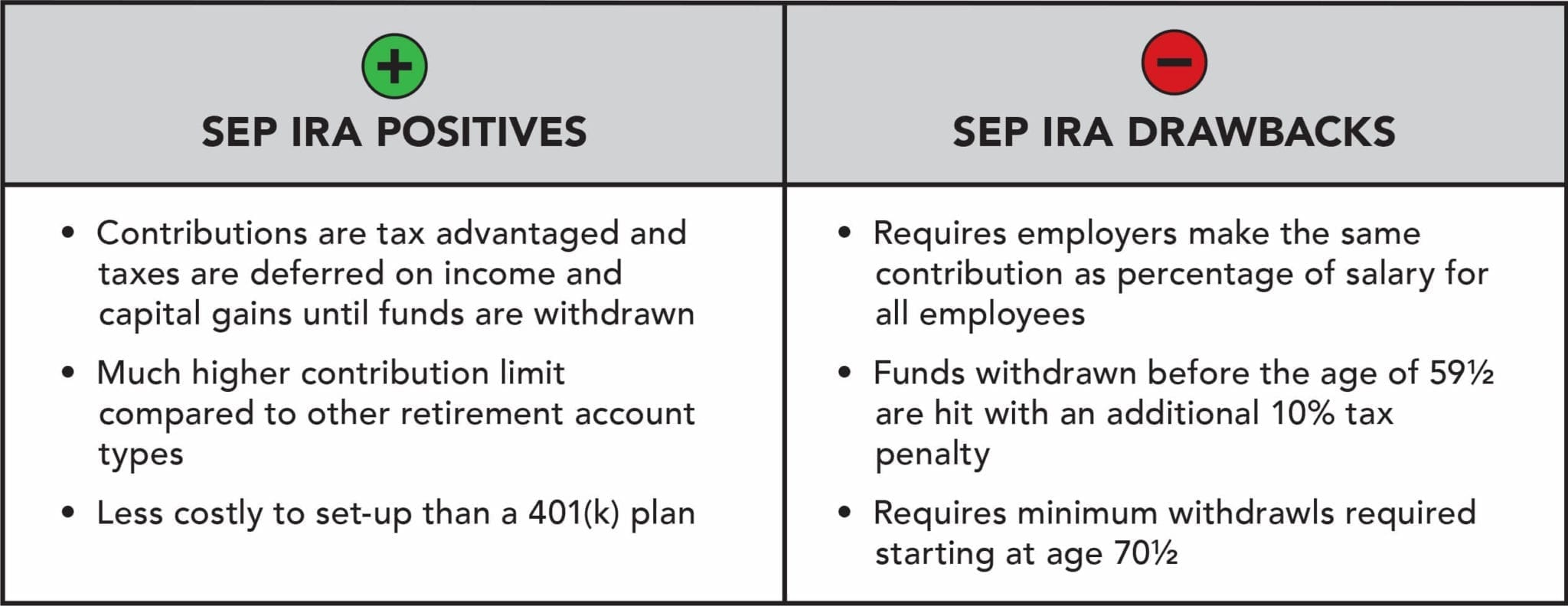 The SEP IRA has several beenfits but also some limitations.