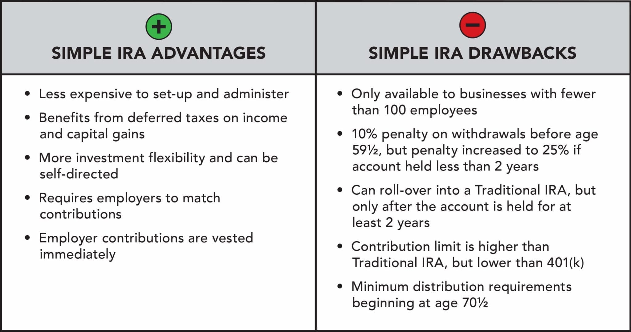 The SIMPLE IRA is similar to the 401(k) but has some specific advantages and drawbacks.