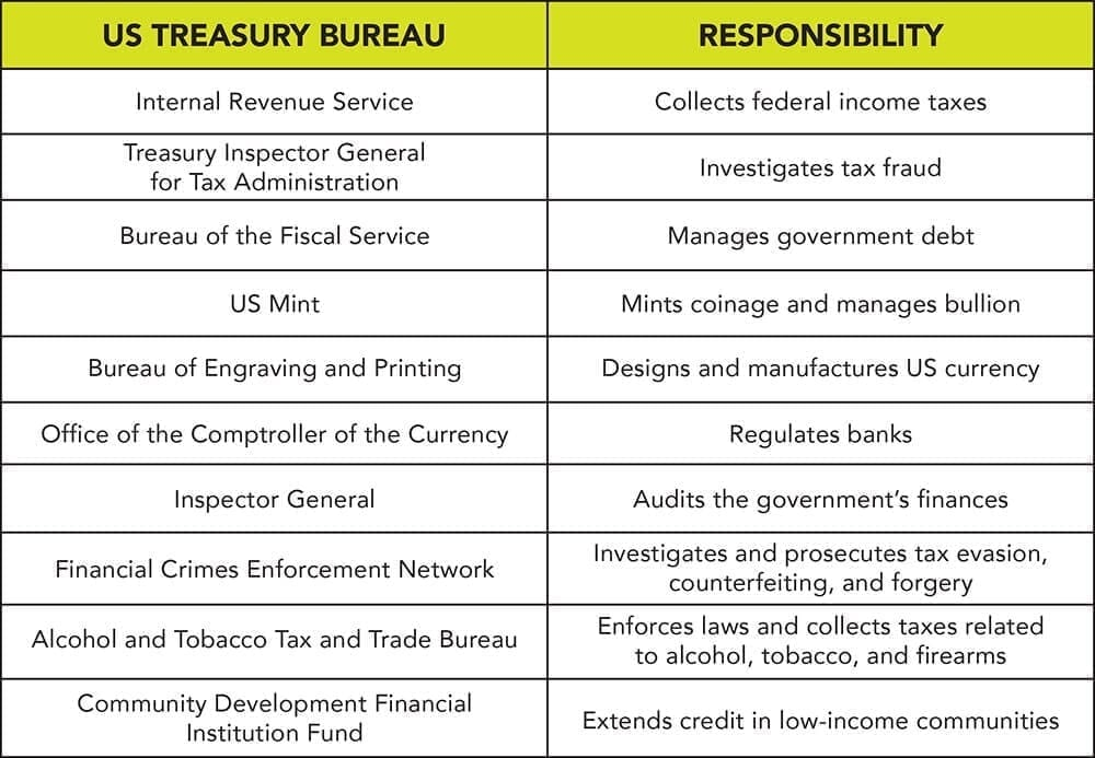 The US Treasury is made up of ten bureaus that execute its various objectives.