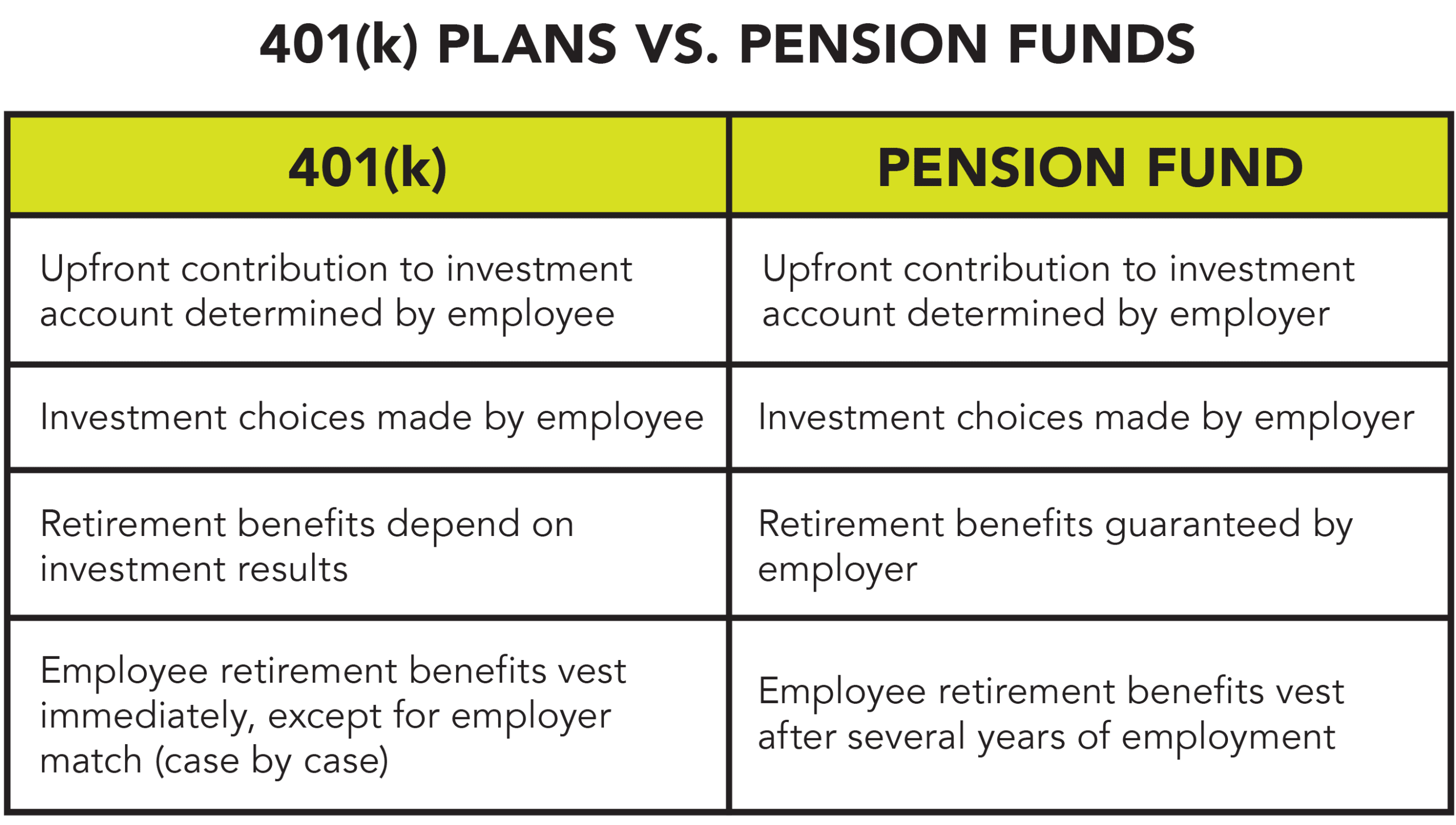 A simple table that compares and contrasts 401(k) plans and pension funds.