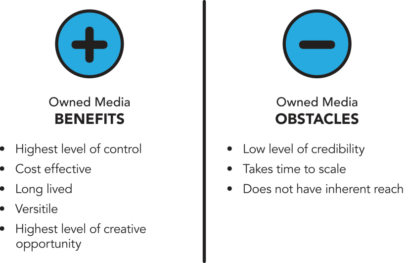 The pros and cons of owned media.