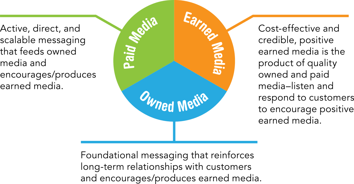 No channel is an island. A robust and developed marketing strategy uses all three elements of the media mix: paid, earned, and owned.