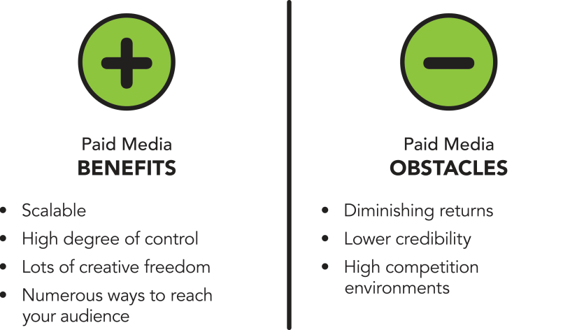 The pros and cons of paid media