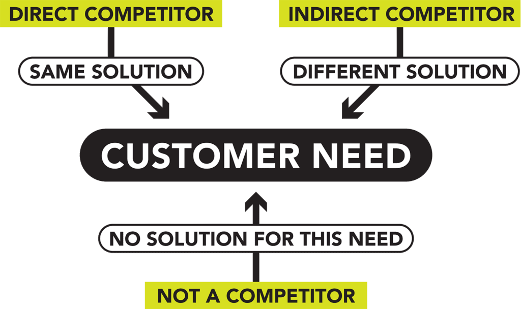 Direct competitors offer the same solution as you, indirect competitors offer a different solution to fill the same customer need. No solution for the customer's need you fill? Not a competitor.