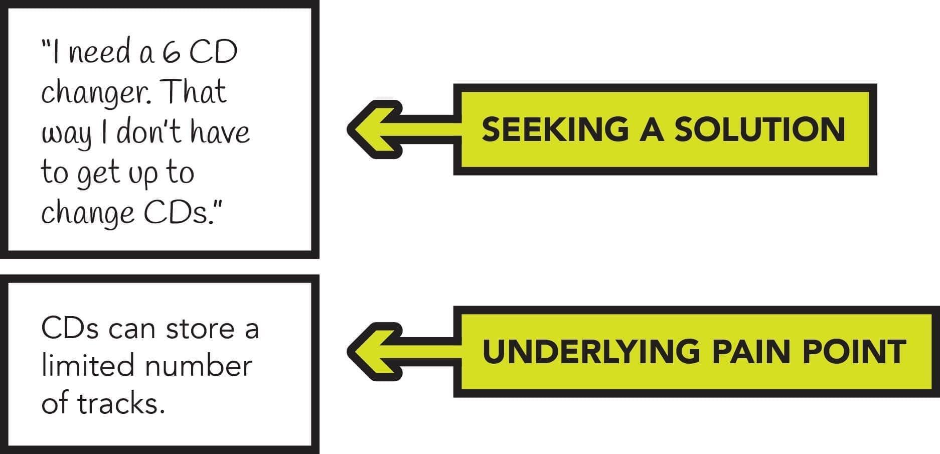 Often, solution-seeking reflects a deeper underlying pain point.