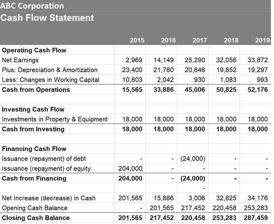 The full statement of cash flows is a good compliment to the income statement and balance sheet.