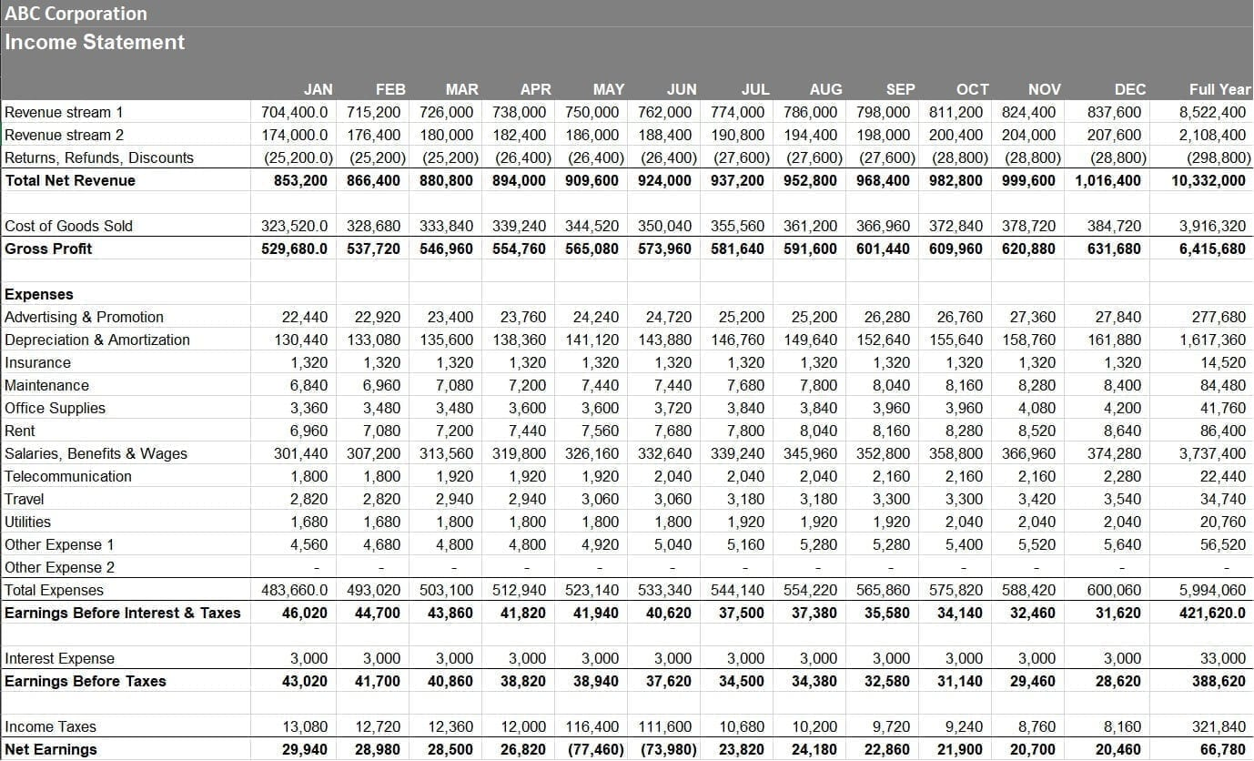 The full income statement.