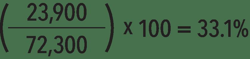 The cleaned-up net profit margin formula.