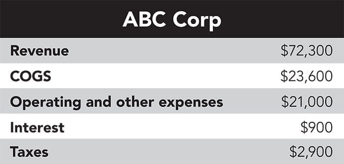 Financial details for our example ABC Corp