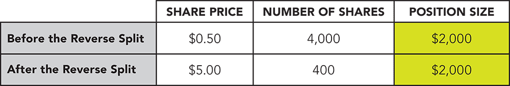 An example reverse stock split