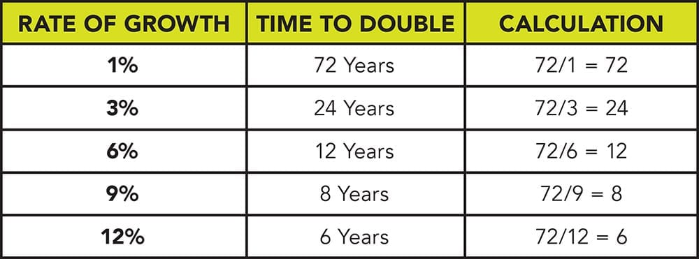A quick guide to determining how long it will take your investment to double using the rule of 72 without having to do any calculations at all!