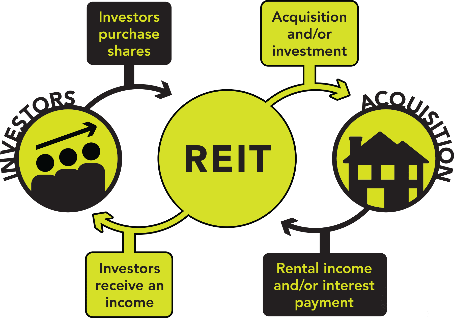 REITs make real estate purchases or finance real estate transactions. A large portion of these proceeds are then passed on to investors.