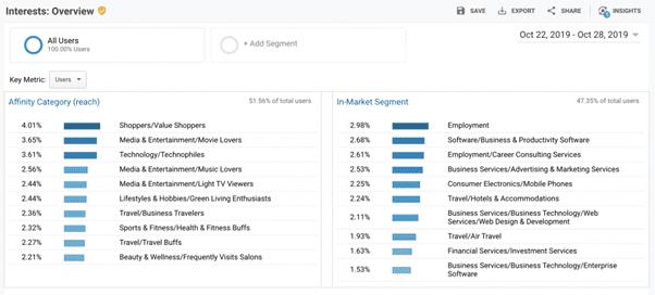A Google Analytics screen capture