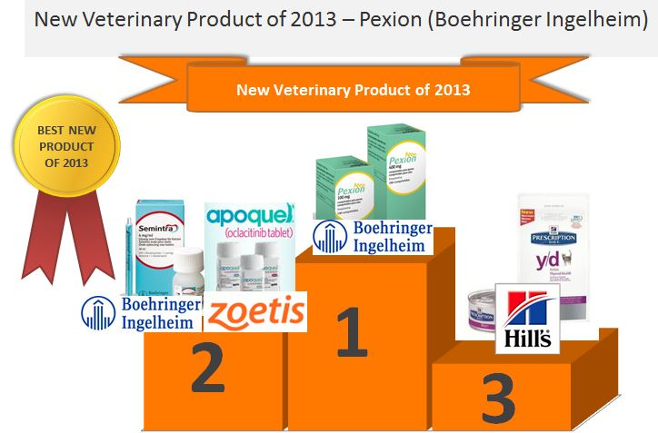 best product podium results