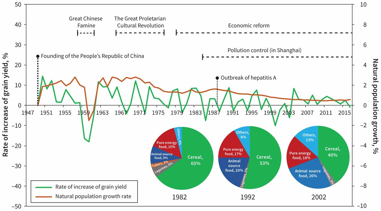 Influence of socioeconomic events on cause-specific mortality in urban Shanghai. China. from 1974 to 2015: a population-based longitudinal study ...