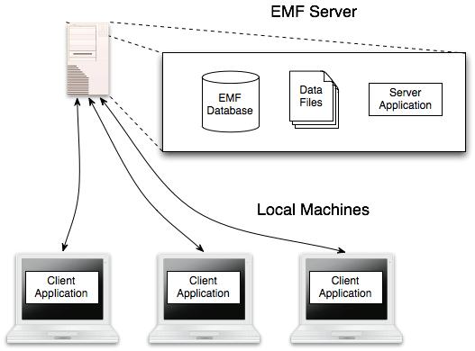 Emissions Modeling Framework User's Guide