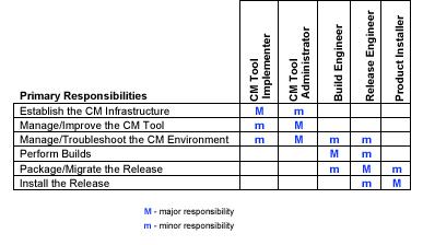 CM Roles, Responsibilities, Skills, and Job Descriptions
