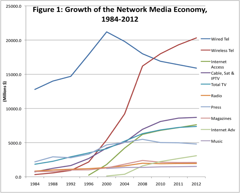 Figure 1- Growth of the Network Media Economy 1984-2012