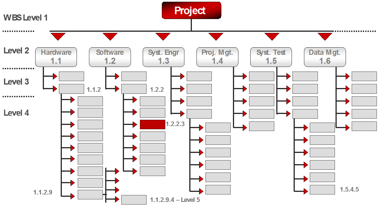 Why Project Management Is a Critical Skill for