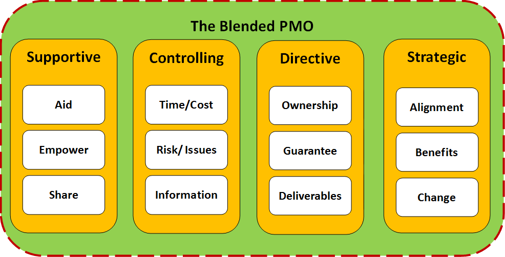 Pmo Org Structure Office