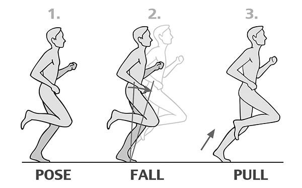 Pose, el método con el que correr más eficiente y sin
