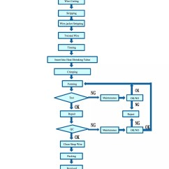 Cement Process Flow Diagram 2 P90 Wiring Harness Manufacturing Chart