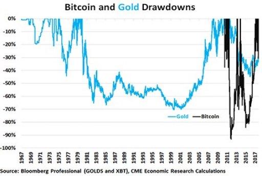 bitcoin vertės ateitis