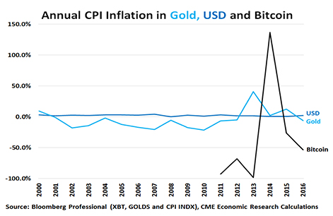 Bitcoin tarp auksinio priekalo ir fiat kūjo. Ateities klausimas