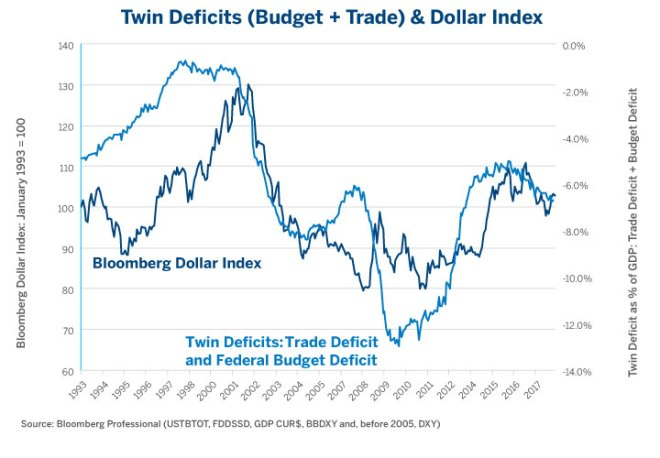Figure 4: All Else Being Equal, Bigger Deficits are Usually Bearish for the Dollar.