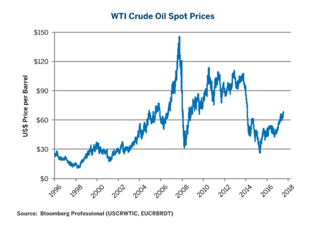 Figure 1: WTI Crude Oil Prices since 1996.