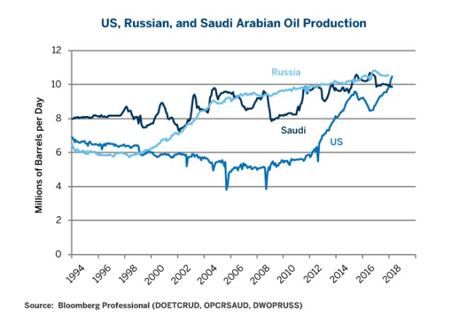 Figure 3: Oil Production in the Three Major Countries.
