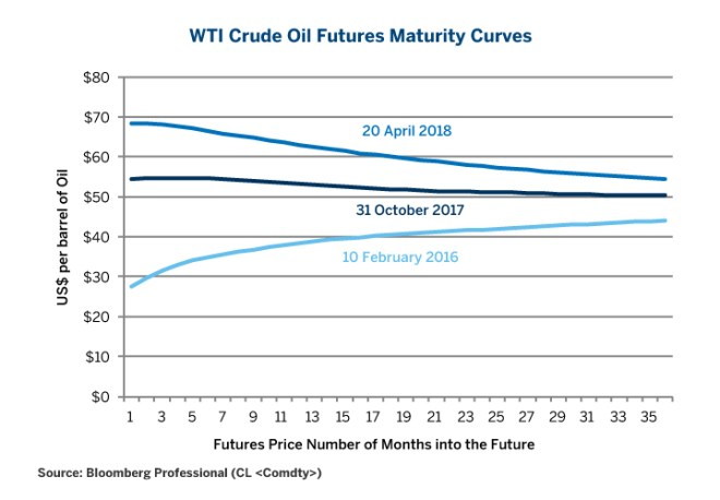 Figure 4: WTI Crude Futures Prices Maturity Curves.