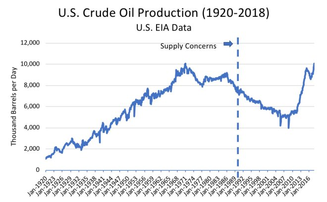 Figure 7: U.S. Crude Oil Production
