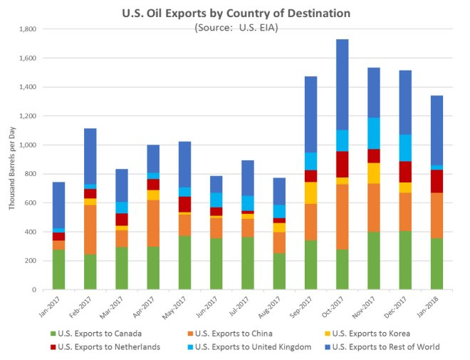 Figure 8: U.S. Crude Oil Exports by Country of Destination