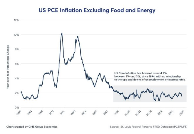 Figure 2: US PCE Inflation Excluding Food and Energy