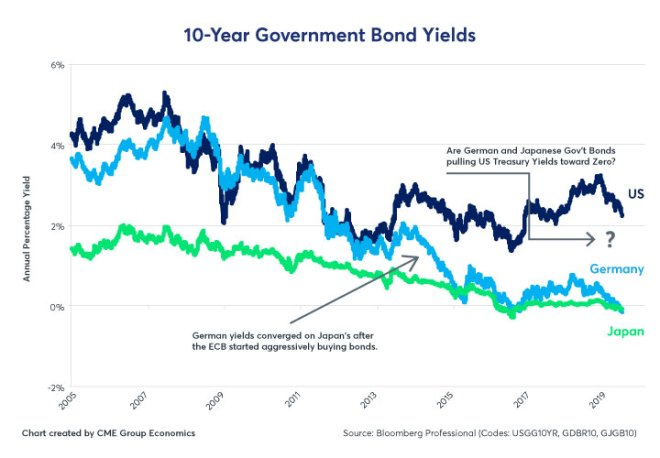 Figure 3: 10-Year Government Bond Yields